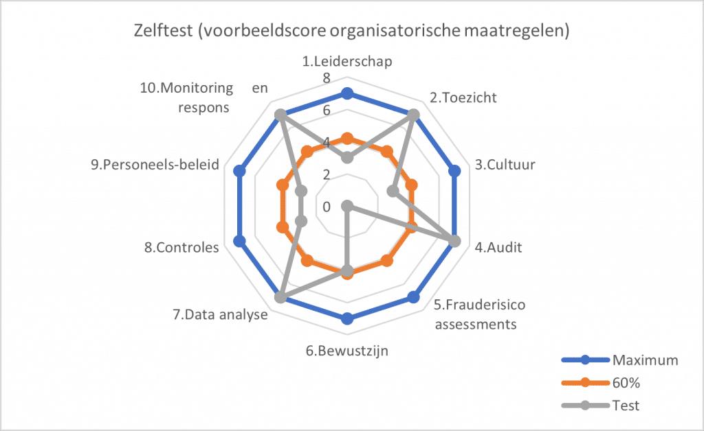zelftest voorbeeldscore organisatorische maatregelen