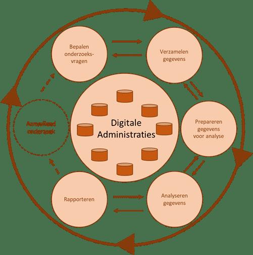 Digitale Administraties