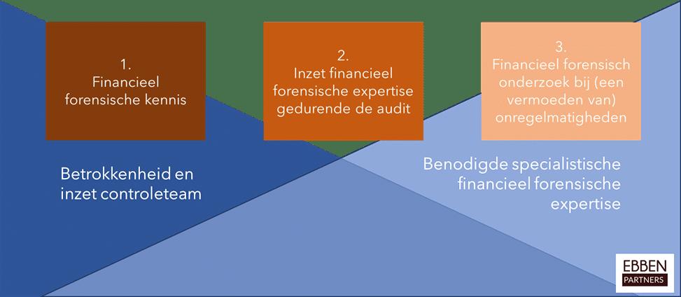 Inzet van financieel forensische expertise in de accountantsorganisatie
