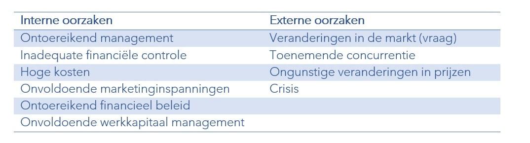 tabel interne en externe oorzaken